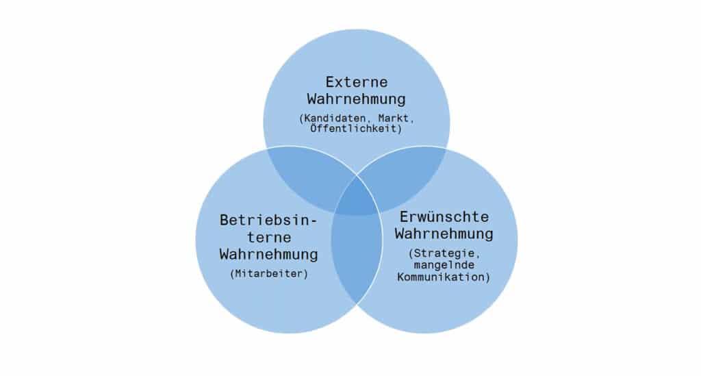Die Arbeitgebermarke ist die Schnittmenge aus Externer, betriebsinterner und erwünschter Wahrnehmung